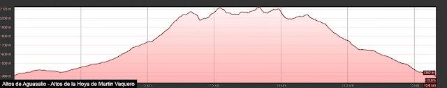 Perfil de ruta a los Altos de los Bildares, Aguasalio, Gustalapiedra, Martin Vaquero y de Arras desde Valverde de la Sierra.