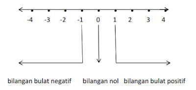 materi ajar matematika tentang bilangan bulat