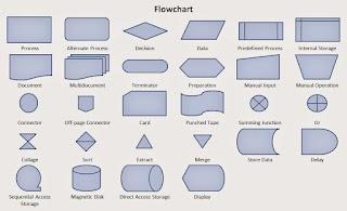 สัญลักษณ์ flowchart