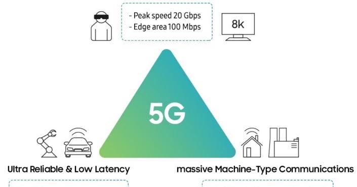 Bagaimana cara kerja 5G?