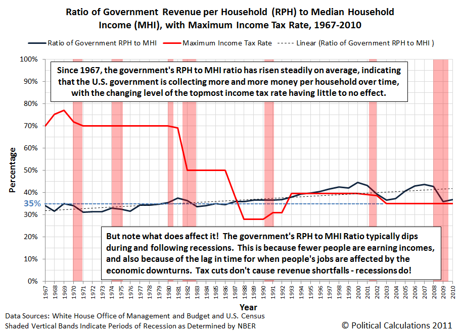 Ratio of Government Revenue per Household (RPH) to Median Household Income (MHI), with Maximum Income Tax Rate, 1967-2010