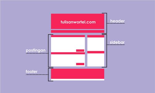 4 Unsur yang wajib ada di sebuah blog/website