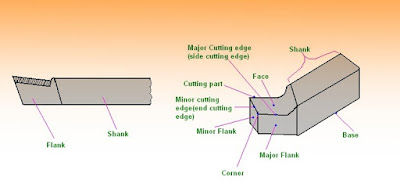 Single point cutting tool nomenclature