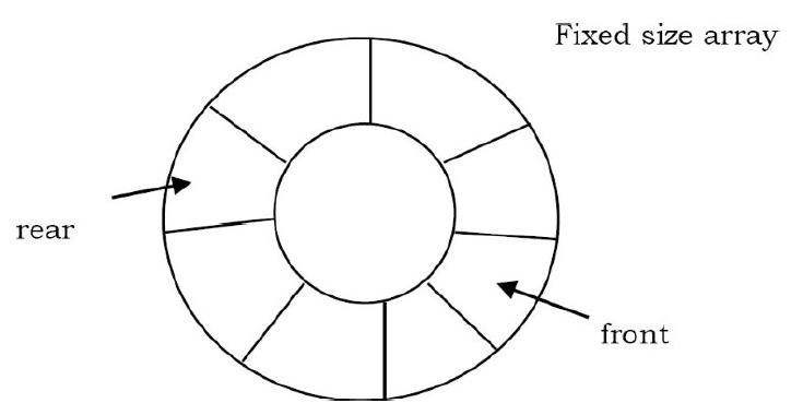 Queue Implementation using Circular Array in Java