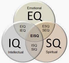 Implementasi IESQ bagi Optimalisasi Perkembangan Peserta Didik