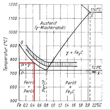 Menguasai logam menguasai dunia foundry engineer february 2016 diagram rentang temperatur optimum untuk pengerasan baja bukan paduan tergantung dari kadar karbon ccuart Image collections