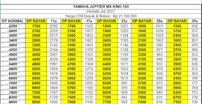 Kredit Motor Yamaha Jupiter MX King 150 Depok - Bekasi