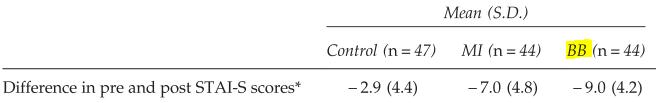 図:白内障手術前の特性不安緩和