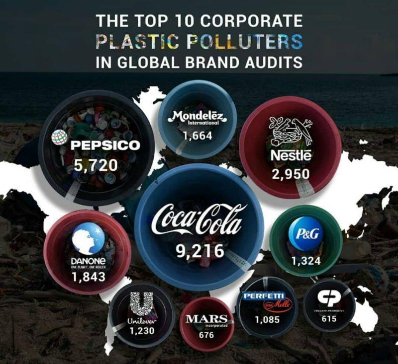 Poluição: Coca-Cola, Pepsi e Nestlé são as marcas que mais poluem os mares