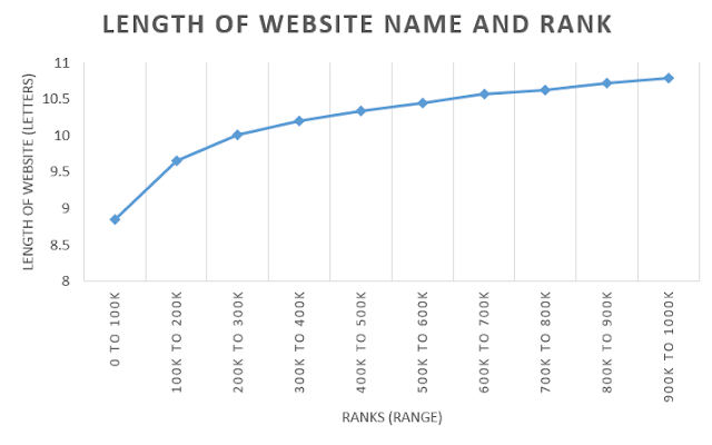 Length of the Top Million Website Names Graph