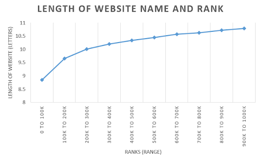 Length of the Top Million Website Names ~ codemakit | Website Research and Interviews