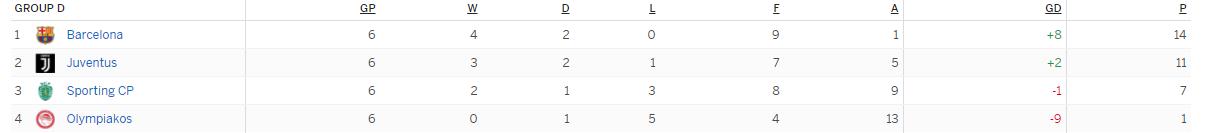 แทงบอล บาคาร่า เหตุการณ์สำคัญในการแข่งขันระหว่าง Olympiacos Vs Juventus