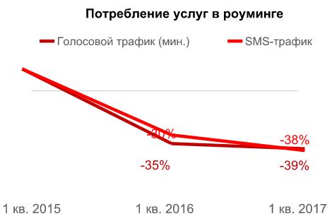 ВIквартале чистая прибыль МТС сократилась на14% год кгоду
