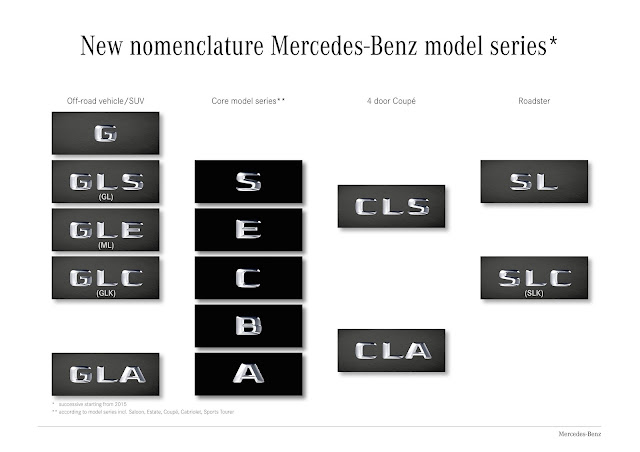 Mercedes Benz Nomenclature