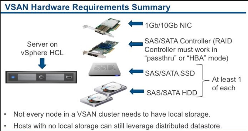 New way of Virtual Storage -