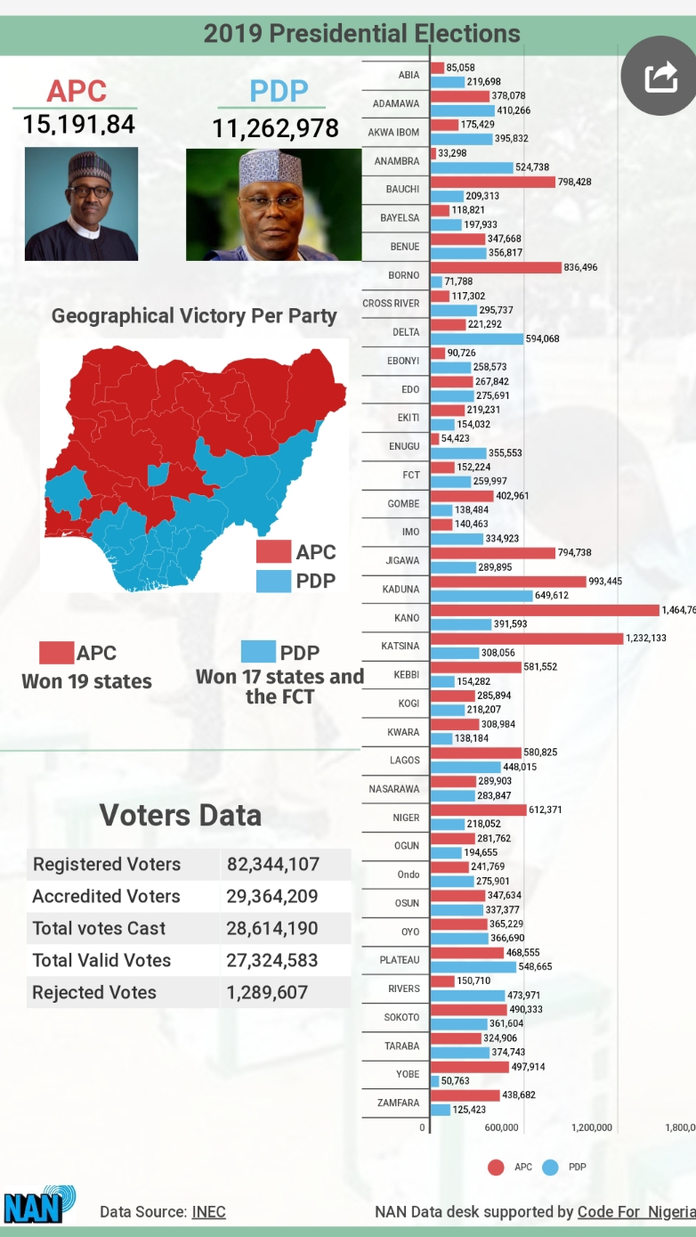Infographics: How Buhari beat Atiku