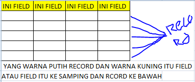 Pengertian Database lengkap , fungsi dan contoh aplikasi , beserta penjelasan Field, Record, Table, File, Data Dan Basis Data