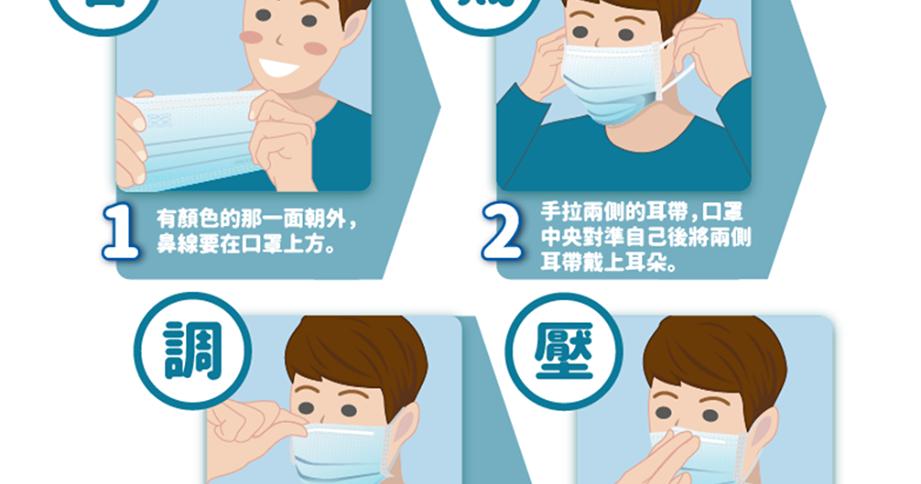 「正確戴口罩」4個步驟,學會才能 有效抵擋細菌,髒空氣!