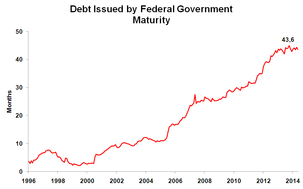 Maturity of debt issued by Brazilian Federal Government