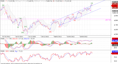 Nifty sported a 'throwover' but closed back in the channel !