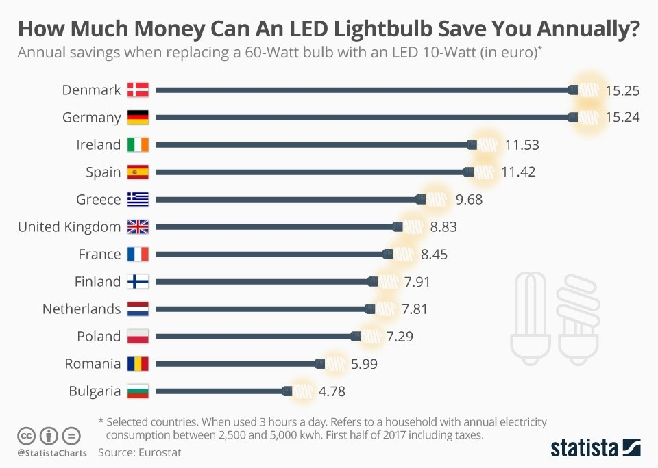How Much Money Can An LED Lightbulb Save You Annually? #Infographic