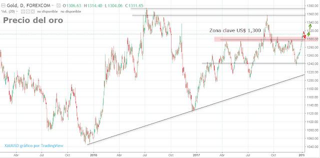 Evolución y tendencia del oro