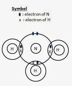 ammonia molecule, covalent molecules, covalent compounds,  dot and cross diagram, showing outermost shells only, valence electrons only