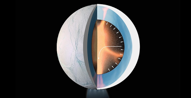 Cassini discovered complex organic molecules erupting from Enceladus into space. Southwest Research Institute scientists think hydrothermal processes in the moon's rocky core could synthesize organics from inorganic precursors. Alternatively, these processes could be transforming preexisting organics by heating, or they could generate geochemical conditions in the ocean of Enceladus that would allow possible forms of alien life to synthesize biological molecules. Image Courtesy of NASA/JPL-Caltech/Space Science Institute/LPG-CNRS/Nantes-Angers/ESA