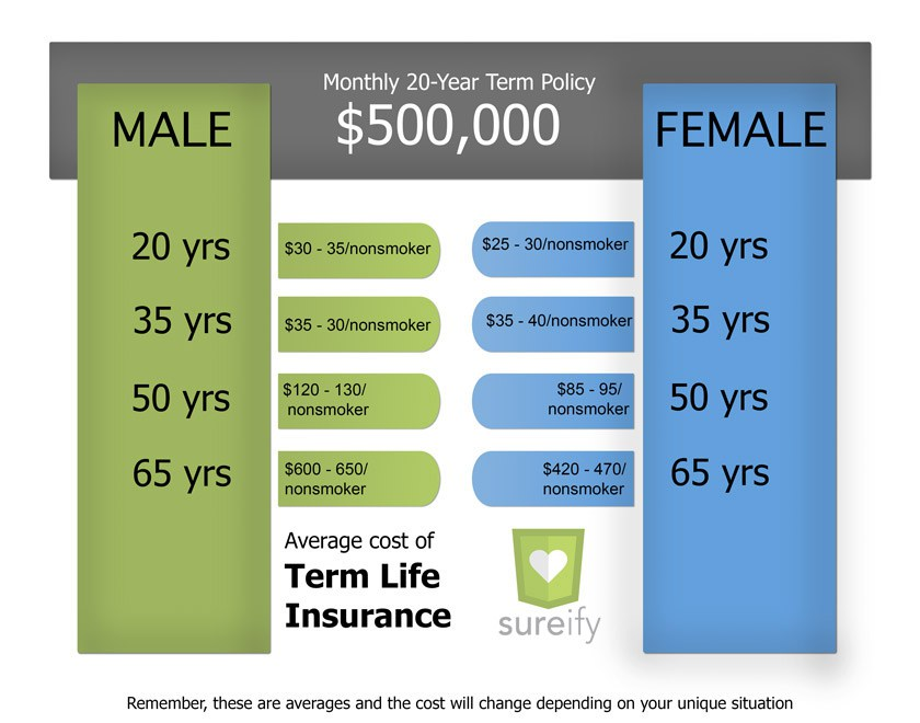 Whole Life Insurance - How Much Life Insurance To Get ...