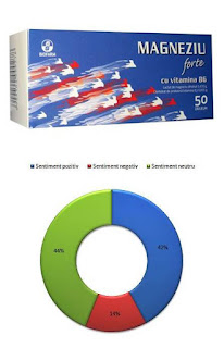 Pareri Forumuri Magneziu Forte cu Vitamina B6 Biofarm