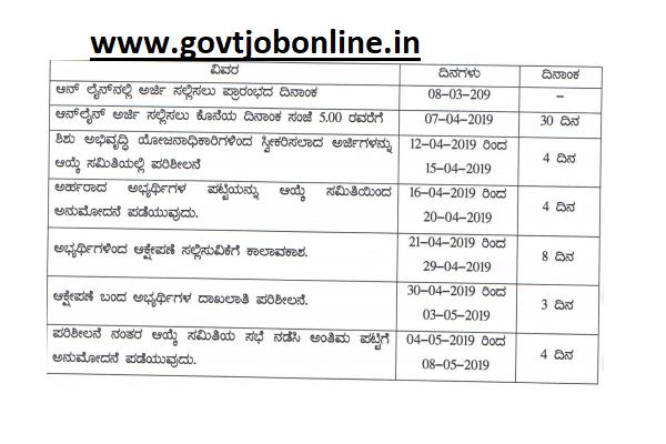 WCD Bangalore Urban Anganwadi Worker, Helper 401 Govt Jobs