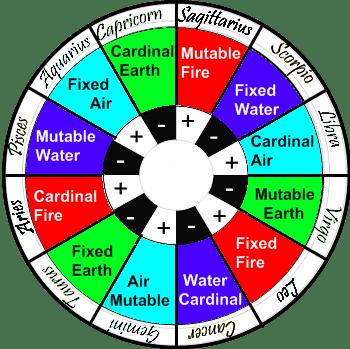 Polarities in Astrology, Zodiac Signs Polarities