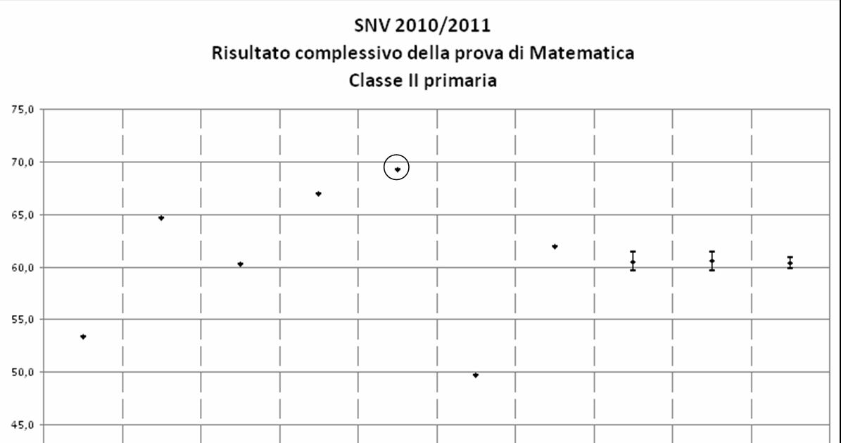 Verifiche matematica scuola primaria simulazione prova for Simulazione test scienze della formazione primaria