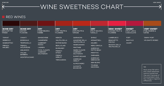 For larger image click here http winefolly tutorial wine sweetness chart also charts cork it winemaking rh corkitwinemaking