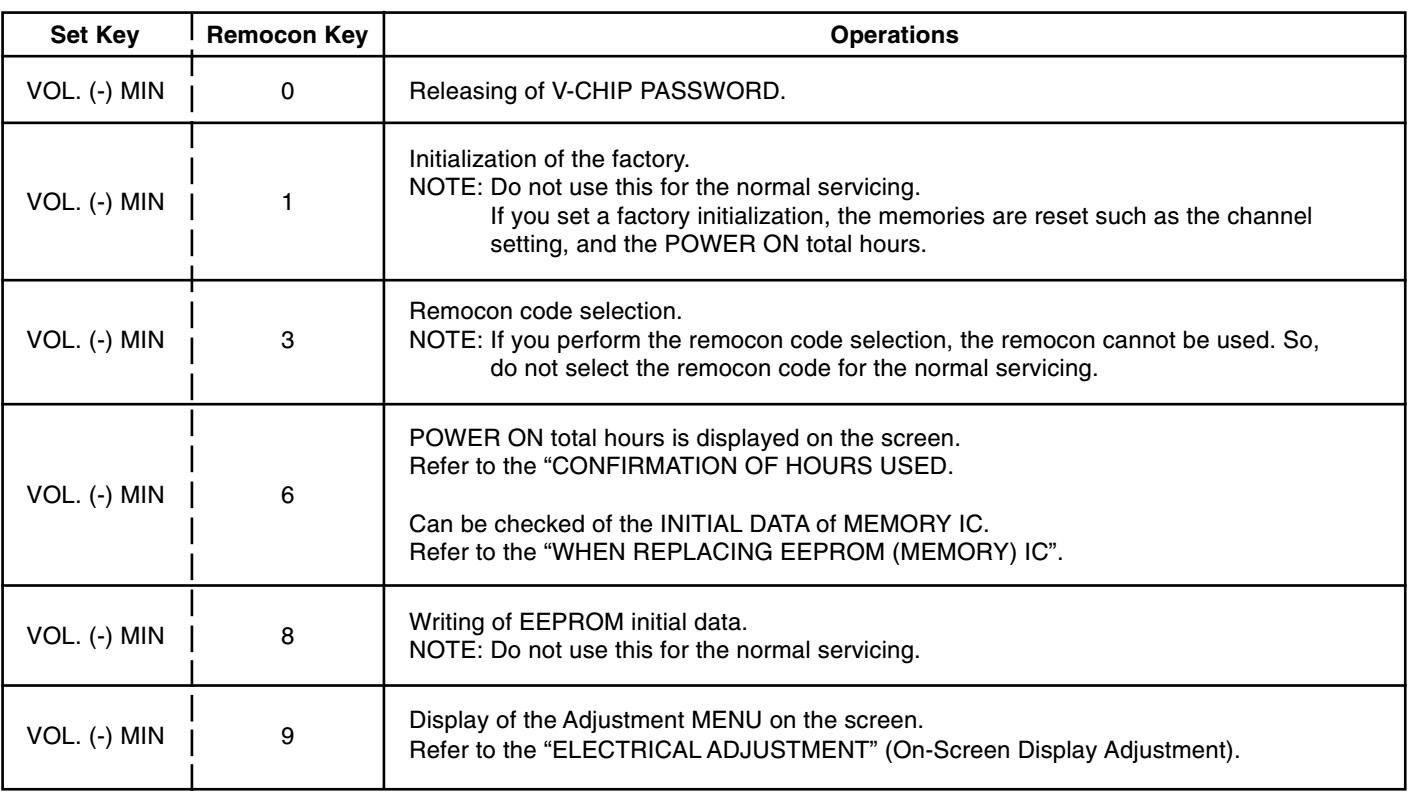 Electro Help  Jvc Av 14f703 Crt Tv  U2013 How To Enter Service Mode  U2013 Adjustments  U2013 Circuit Diagram