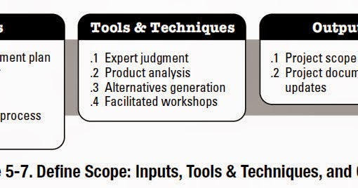 Knowledge is power: Define Scope Inputs; Tools
