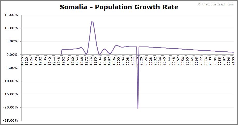 Somalia  Population Growth Rate