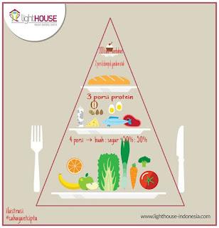 Atur pola makan kita dengan tepat
