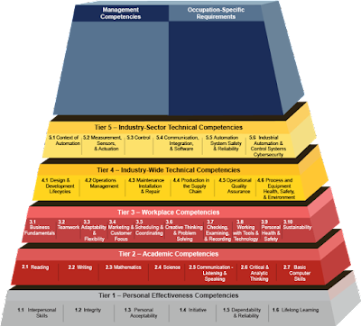 Automation Federation Competency Model