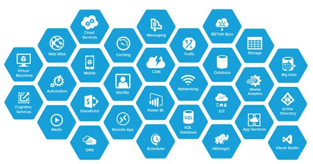 Cloud Computing and Microsoft Azure