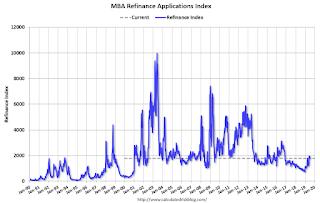 Mortgage Refinance Index