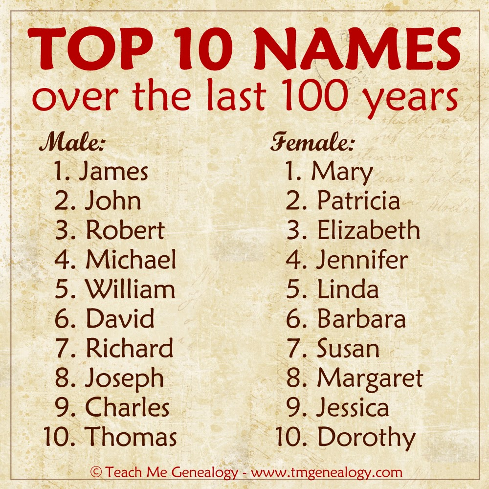 Top Names Over The Last 100 Years