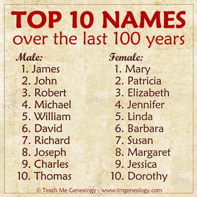 The Best Name: Top Names Over The Last 100 Years