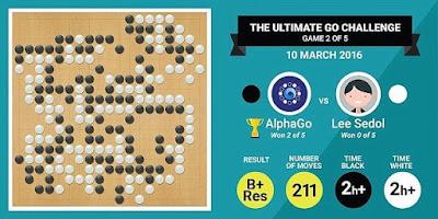 Miris, Komputer Google Berhasil Kalahkan Juara Catur Go