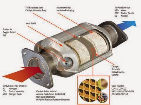Teknovanza - Ada banyak bagian yang dapat digunakan pada sebuah kendaraan. Salah satu dalam hal ini adalah catalytic converter.