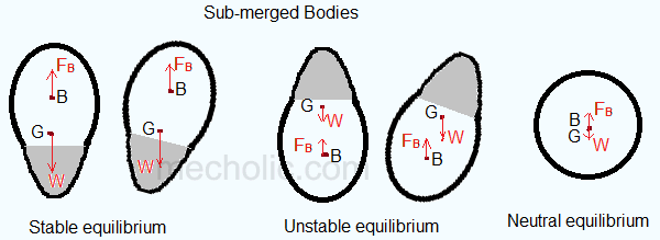 submerged bodies condition for equilibrium