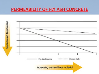 Permeability of Fly ash Concrete