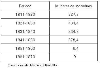 O quadro informa o preço de escravos no Vale do Paraíba paulista 05893d4dd3e