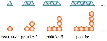 Pola Bilangan Ganjil dalam Matematika
