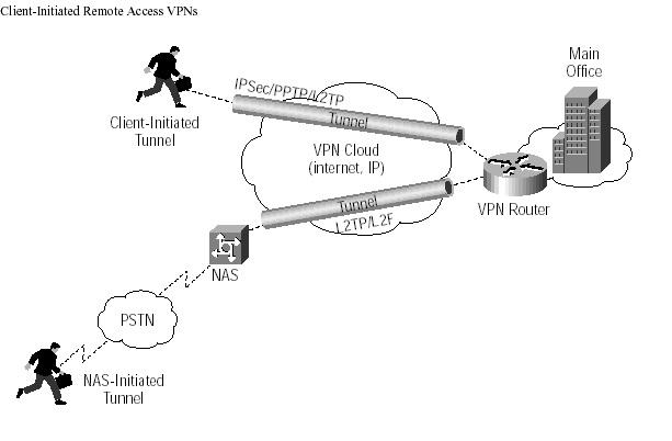 Computer Science: Types of VPN : Remote-access VPN